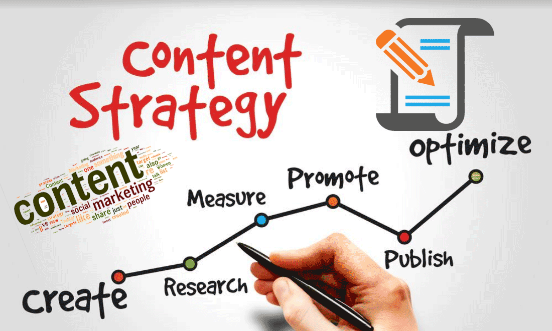 Compelling Content Marketing Strategy for Small Businesses